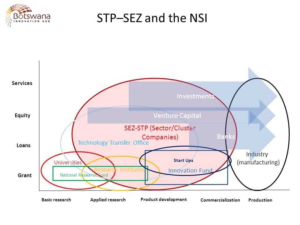 STP–SEZ and the NSI Investments Venture Capital Banks