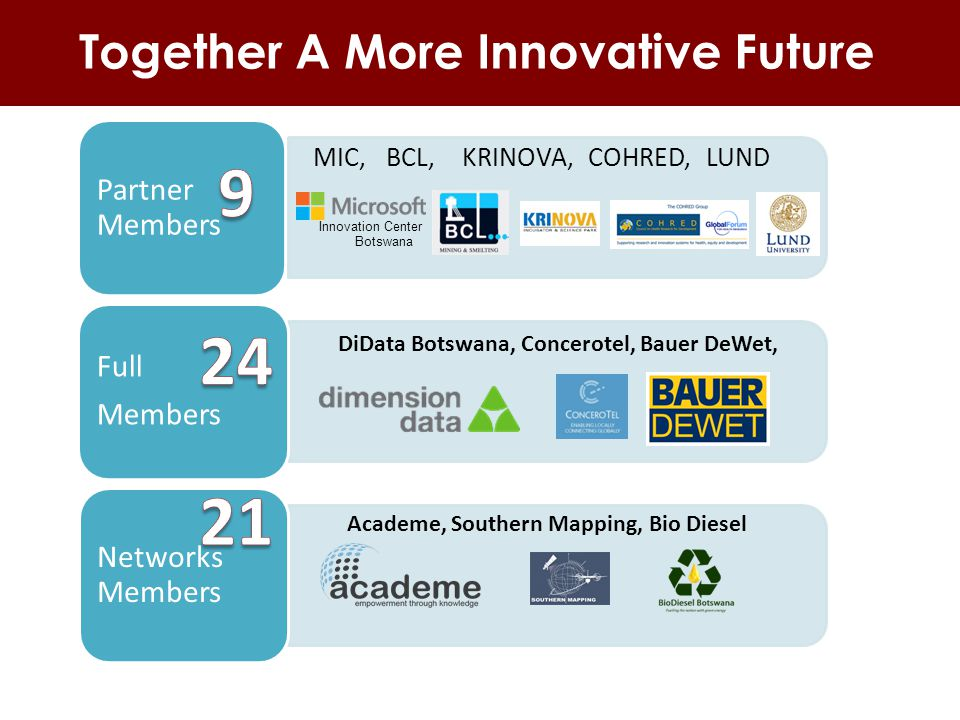 Together A More Innovative Future