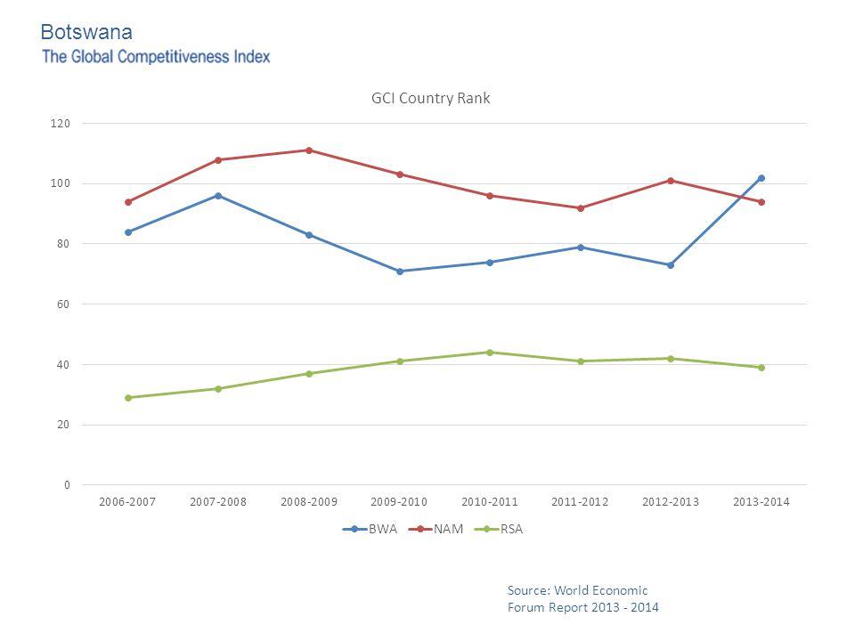 Botswana Source: World Economic Forum Report 2013 - 2014