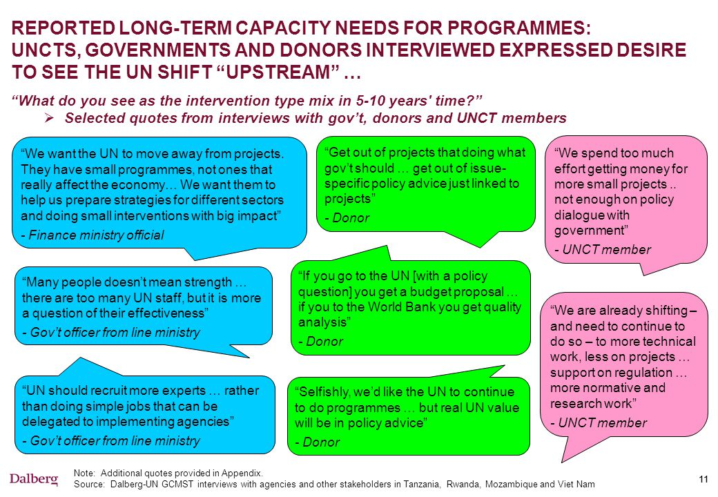 … TO DO MORE ADVISORY AND ADVOCACY WORK AND LESS PROGRAMME MANAGEMENT COMPARED WITH TODAY …