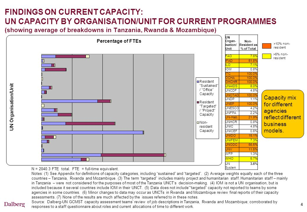 FINDINGS ON CURRENT CAPACITY: BREAKDOWN OF ALL CAPACITY BY ALL INTERVENTION TYPES (showing average of breakdowns in Tanzania, Rwanda & Mozambique)