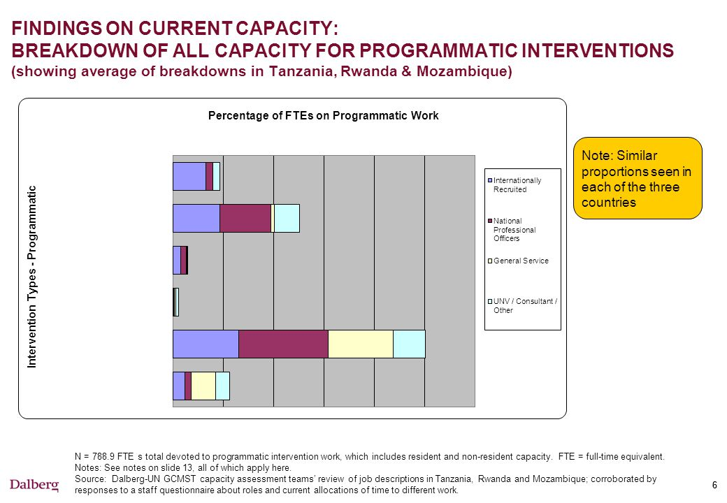 FINDINGS ON CURRENT CAPACITY: BREAKDOWN OF TIME ALLOCATION BY INTERVENTION TYPES AS REPORTED BY PROGRAMMATIC STAFF, COMPARED WITH BREAKDOWN FROM JOB DESCRIPTION ANALYSES (showing average of breakdowns in Tanzania, Rwanda & Mozambique)