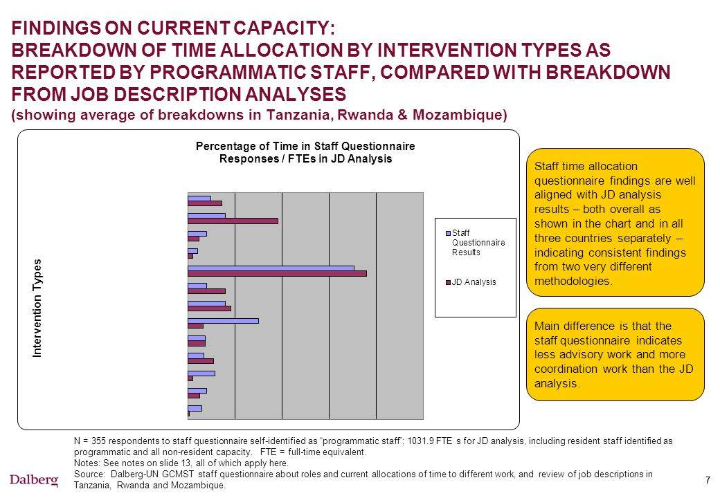 FINDINGS ON CURRENT CAPACITY: BREAKDOWN OF ALL CAPACITY INTO PROGRAMMATIC / OPERATIONAL (showing average of breakdowns in Tanzania, Rwanda & Mozambique)