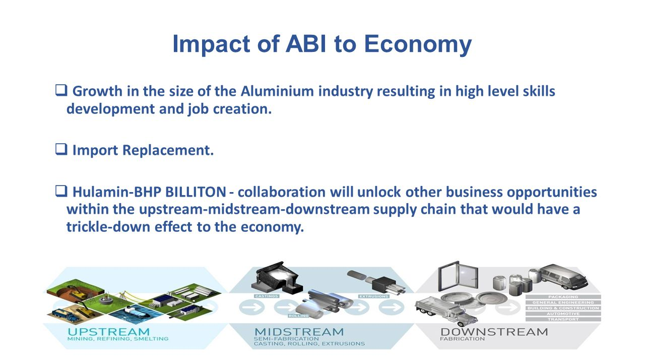 Impact of ABI to Economy
