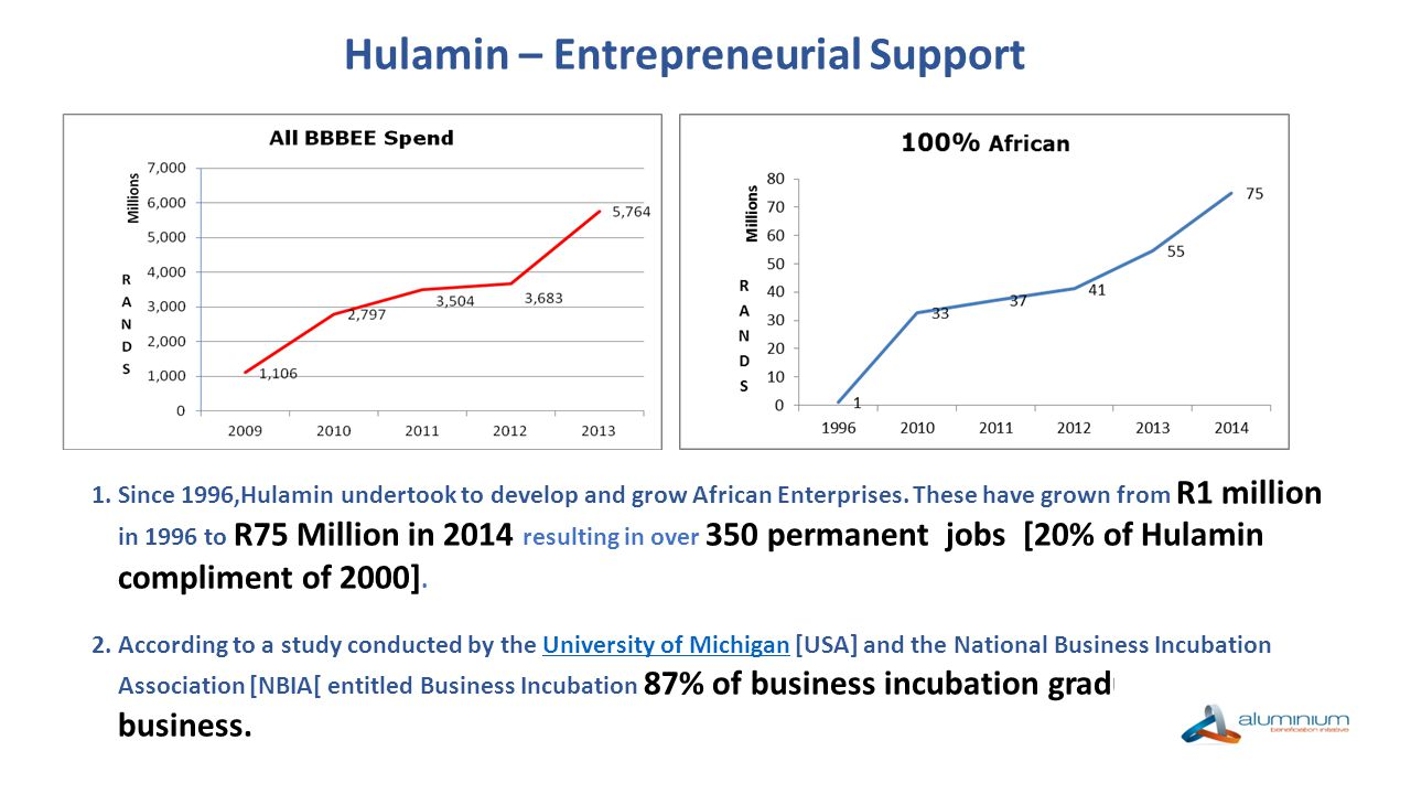 Hulamin – Entrepreneurial Support