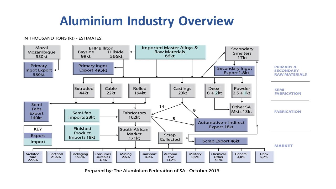 Aluminium Industry Overview