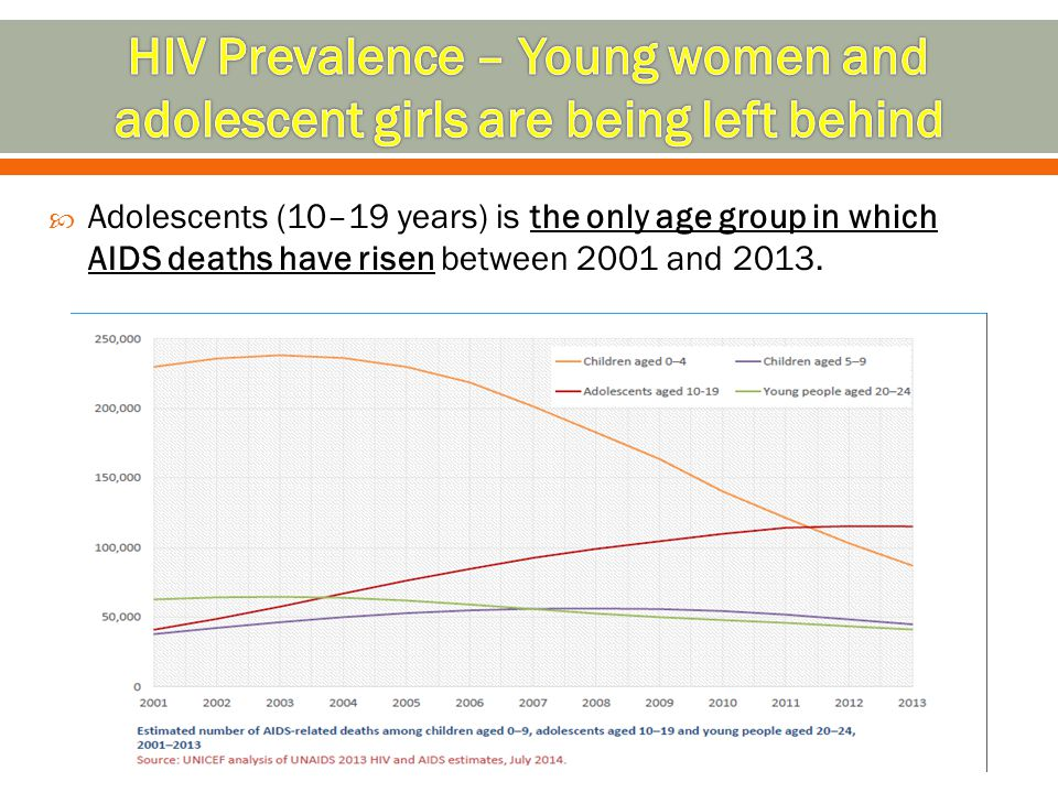 HIV Prevalence – Young women and adolescent girls are being left behind