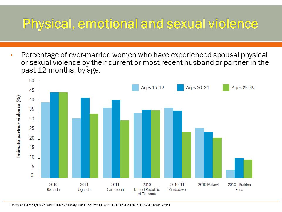 Physical, emotional and sexual violence