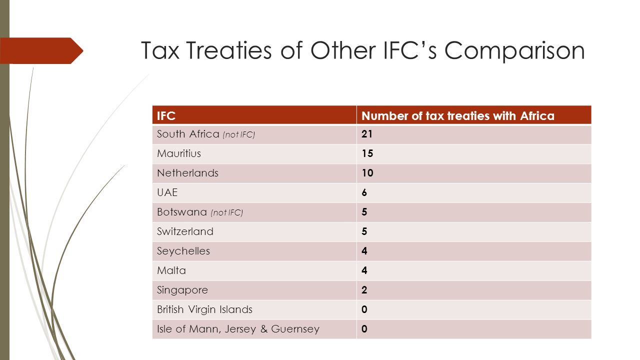 Tax Treaties of Other IFC's Comparison
