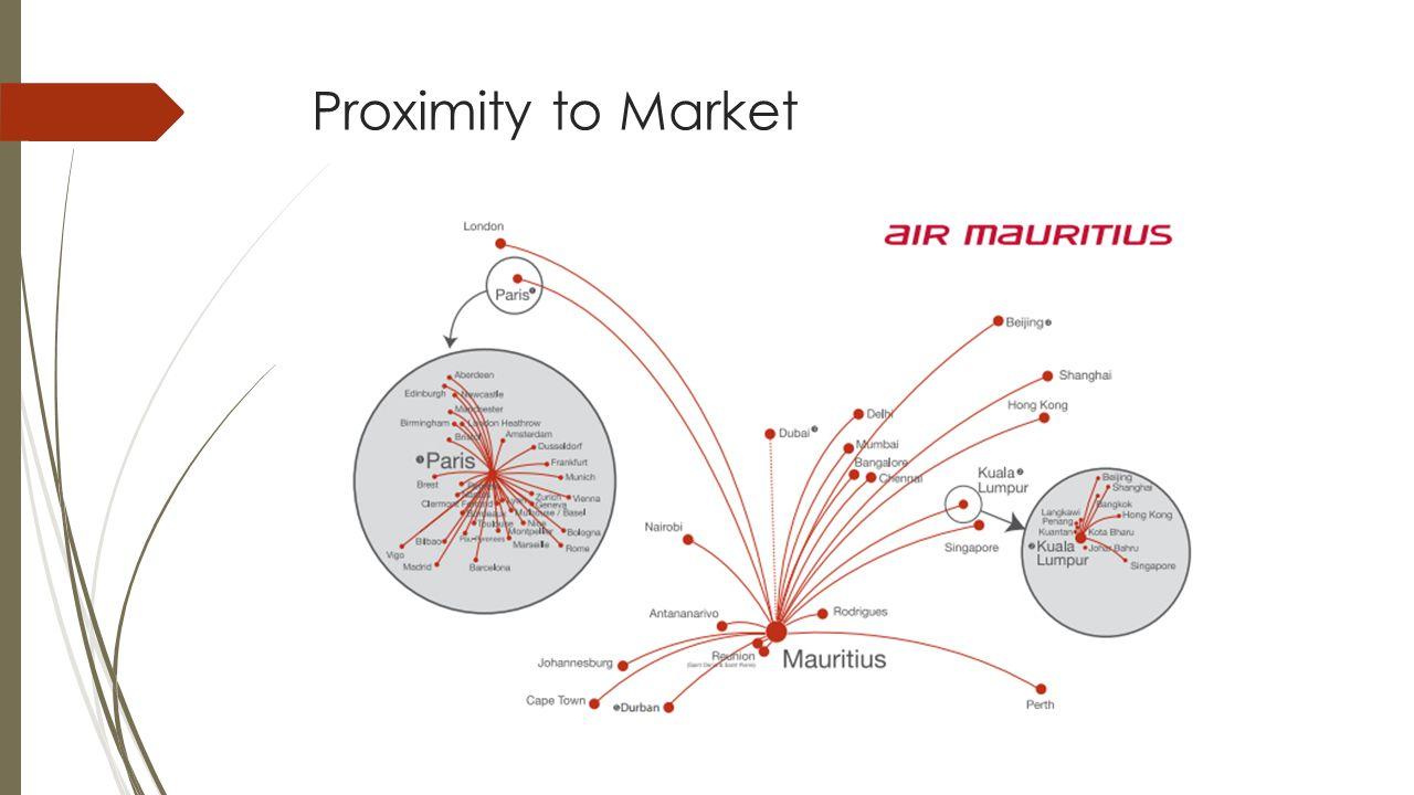 Proximity to Market
