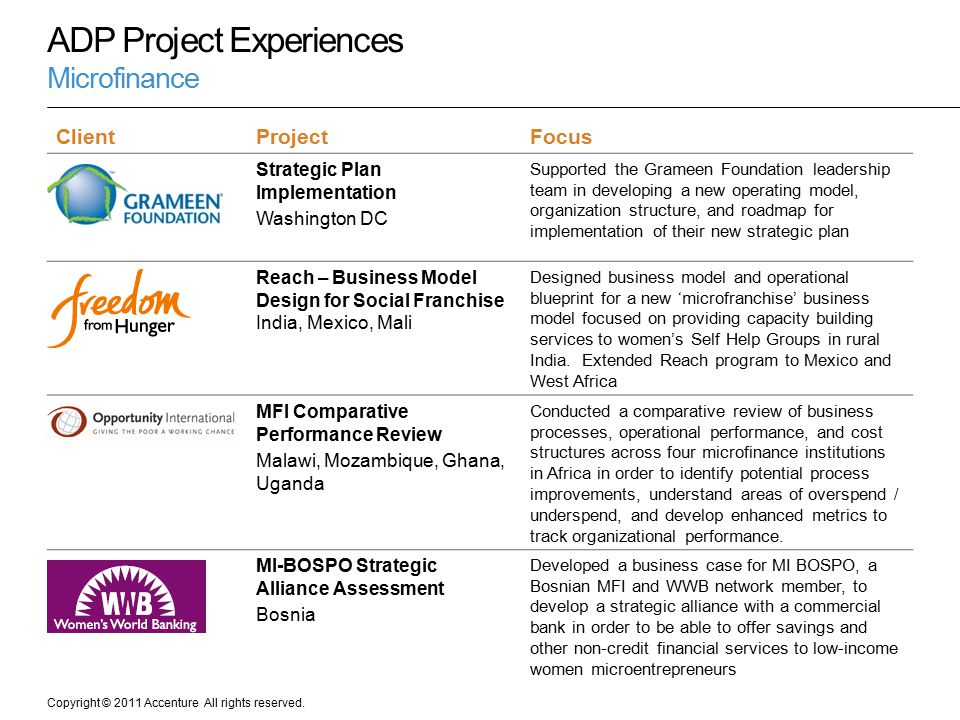 ADP Project Experiences Microfinance