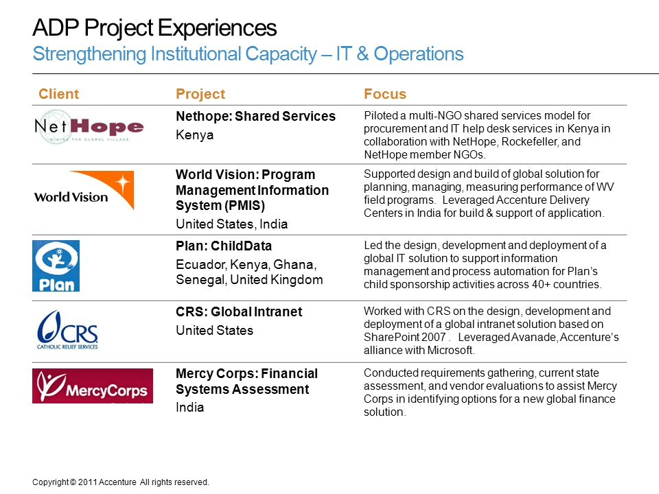 ADP Project Experiences Strengthening Institutional Capacity – IT & Operations
