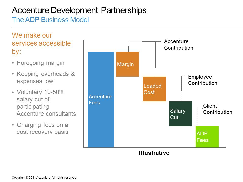 Accenture Development Partnerships The ADP Business Model