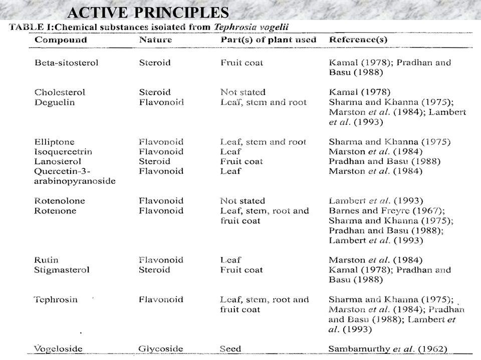 ACTIVE PRINCIPLES