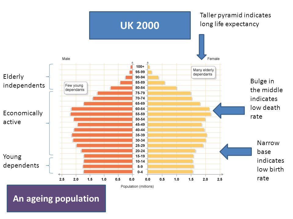 UK 2000 An ageing population