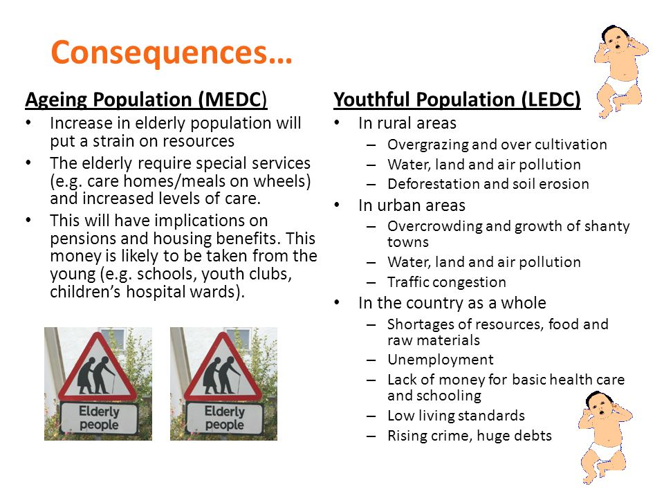 Consequences… Ageing Population (MEDC) Youthful Population (LEDC)