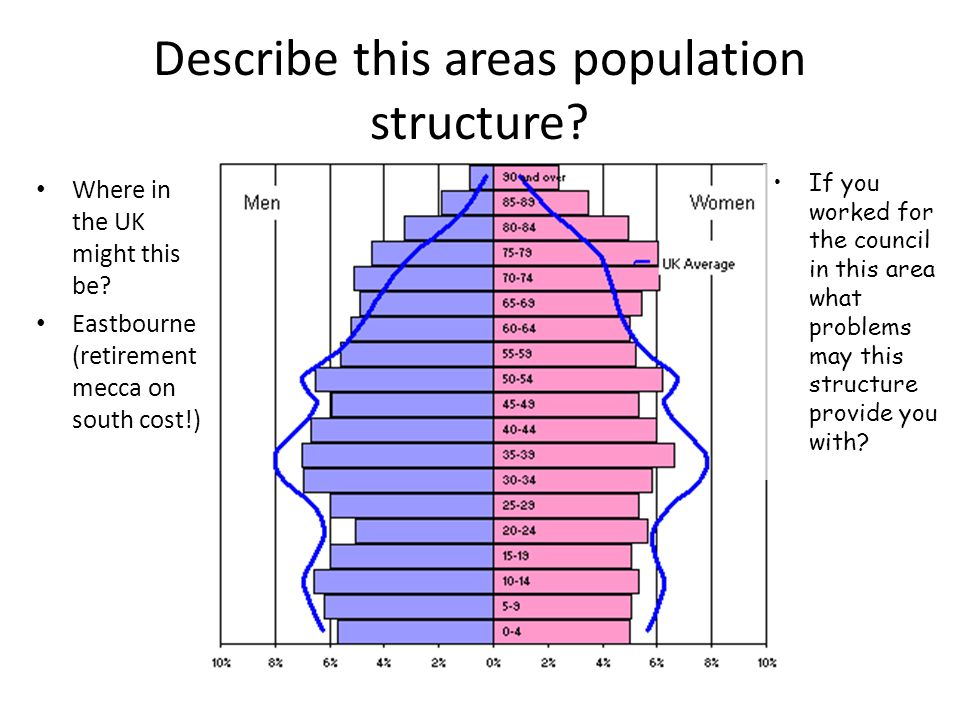 Describe this areas population structure
