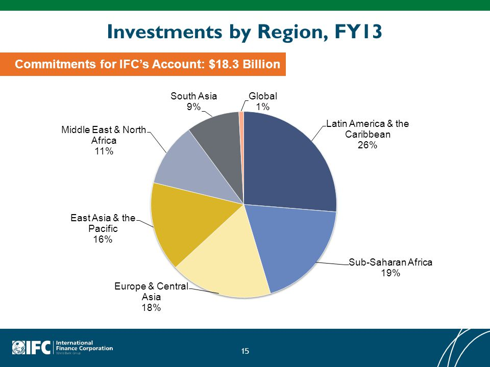 Investments by Region, FY13