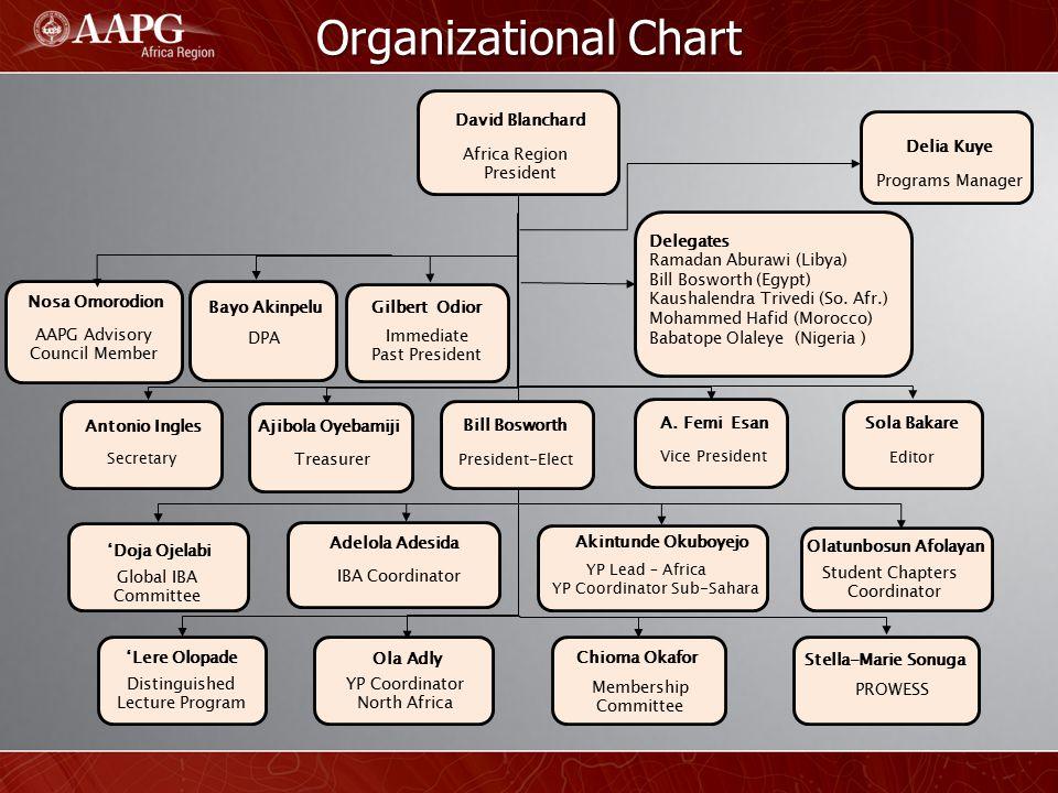 Organizational Chart David Blanchard Delia Kuye