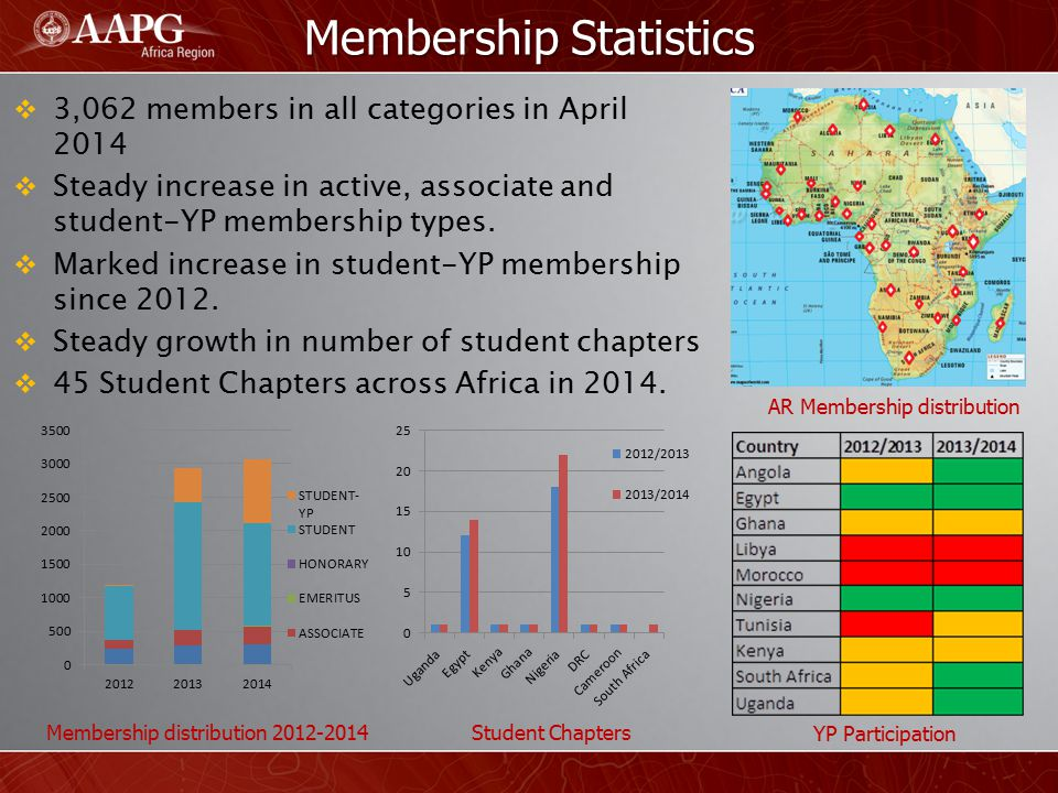 Membership Statistics