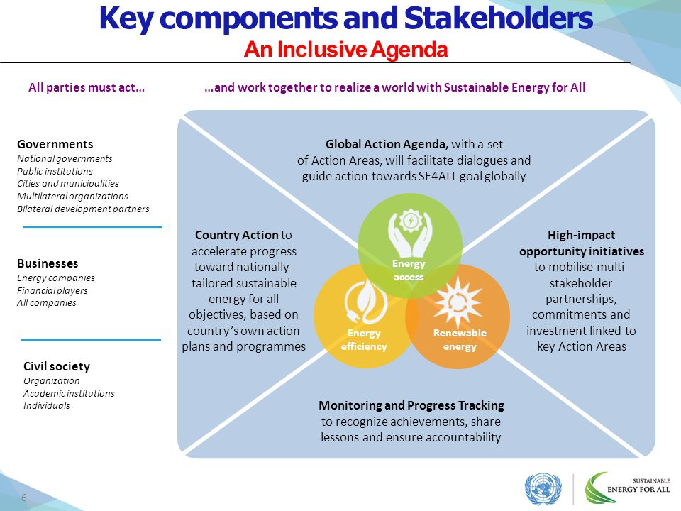 Key components and Stakeholders An Inclusive Agenda