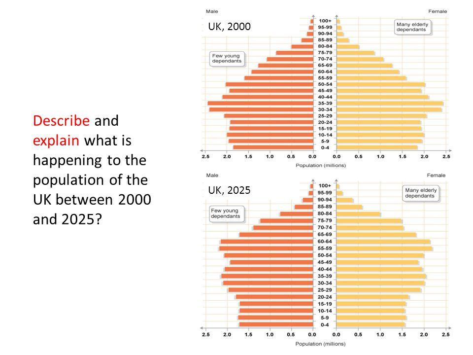 UK, 2000 UK, 2025.