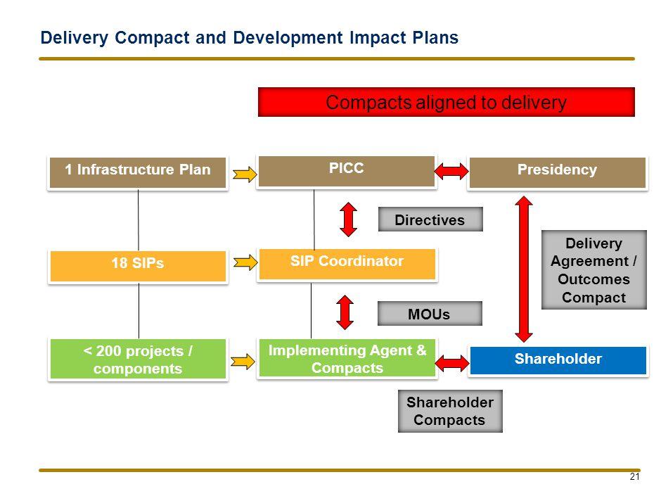 What Next NDP alignment Infrastructure Development Bill