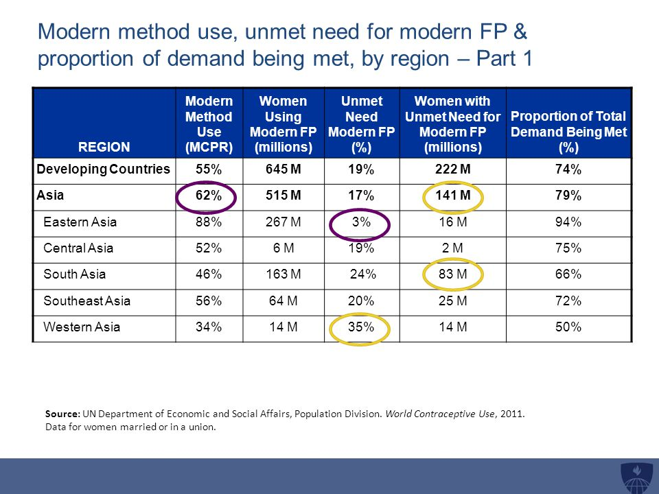 Modern method use, unmet need for modern FP & proportion of demand being met, by region – Part 1