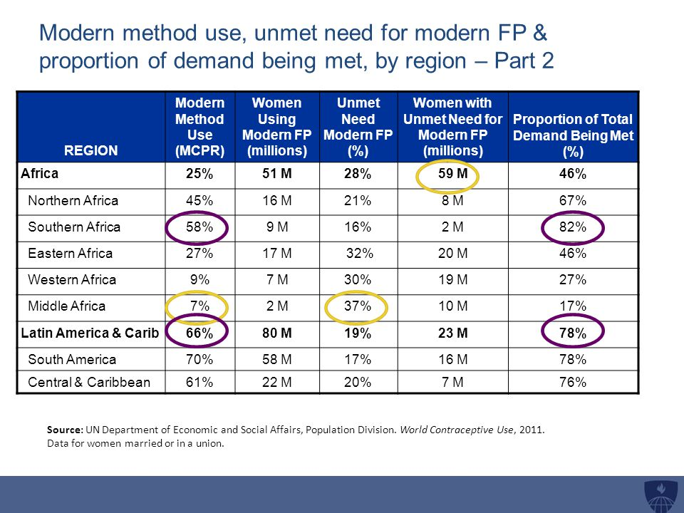 Modern method use, unmet need for modern FP & proportion of demand being met, by region – Part 2