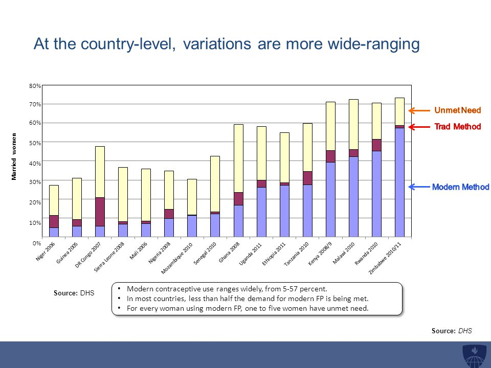 At the country-level, variations are more wide-ranging