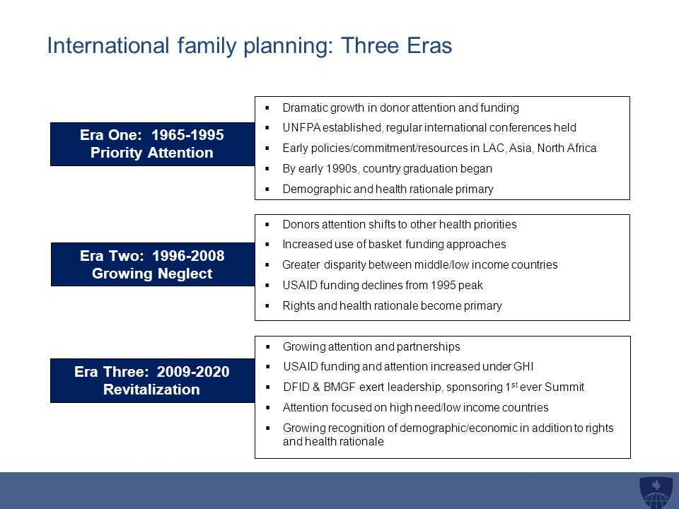 International family planning: Three Eras