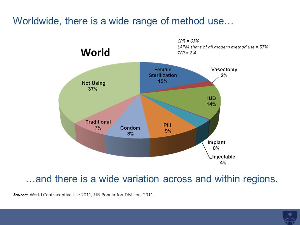 Worldwide, there is a wide range of method use…