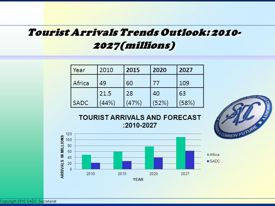 Tourist Arrivals Trends Outlook: 2010-2027(millions)
