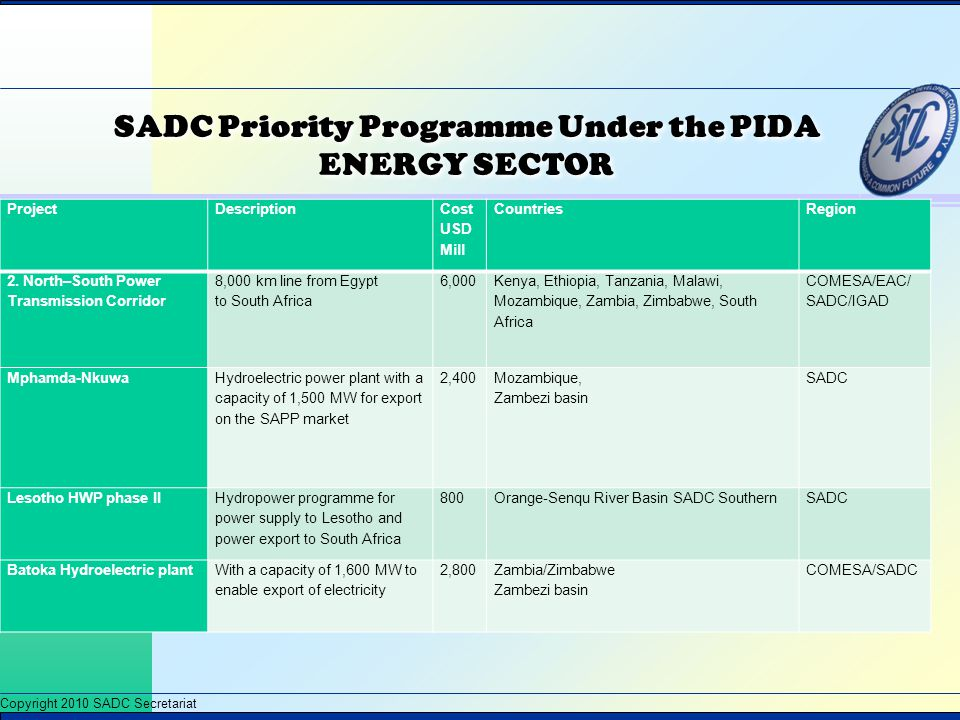 SADC Priority Programme Under the PIDA ENERGY SECTOR