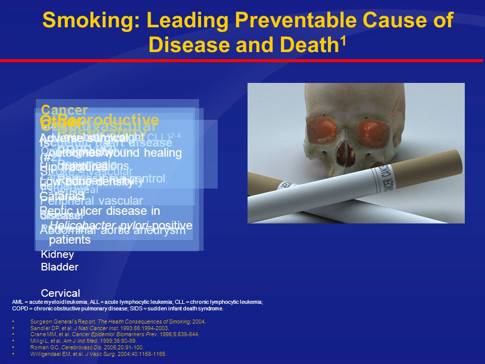 Smoking: Leading Preventable Cause of Disease and Death1