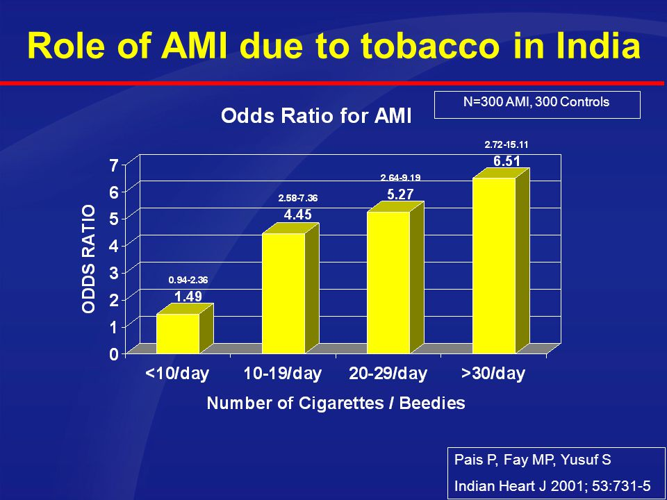 Role of AMI due to tobacco in India