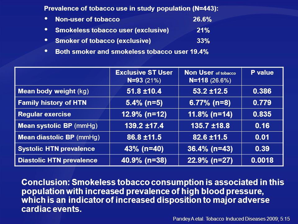 Prevalence of tobacco use in study population (N=443):