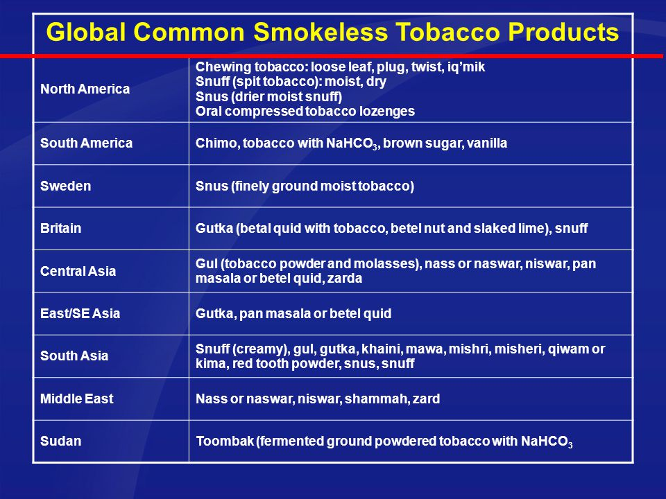 Global Common Smokeless Tobacco Products