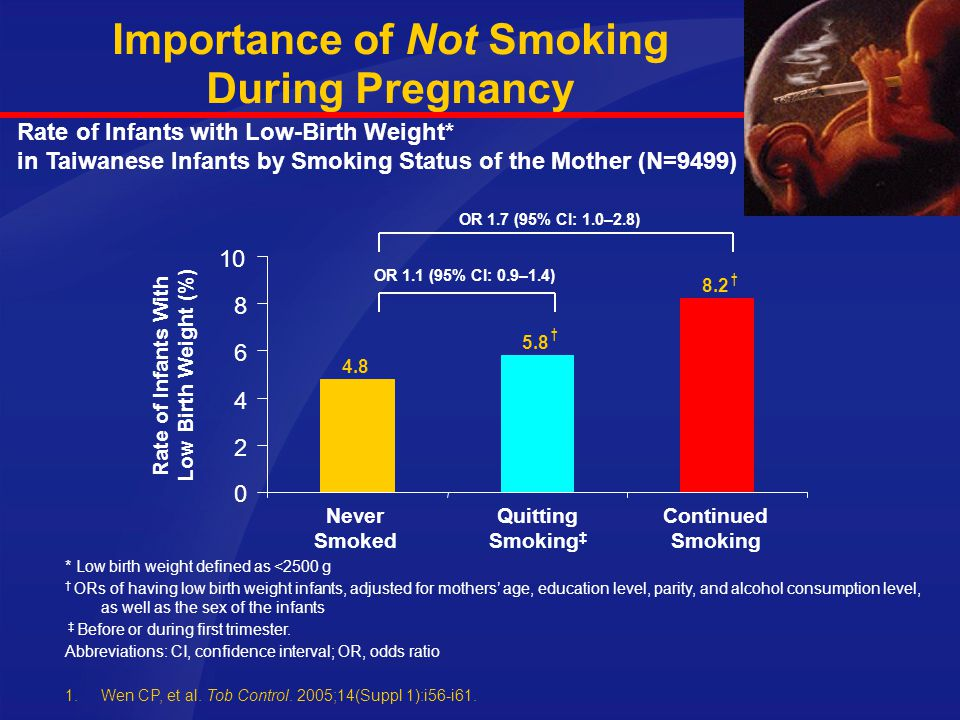 Importance of Not Smoking During Pregnancy
