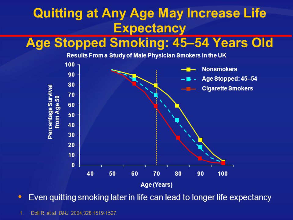 Quitting at Any Age May Increase Life Expectancy Age Stopped Smoking: 45–54 Years Old