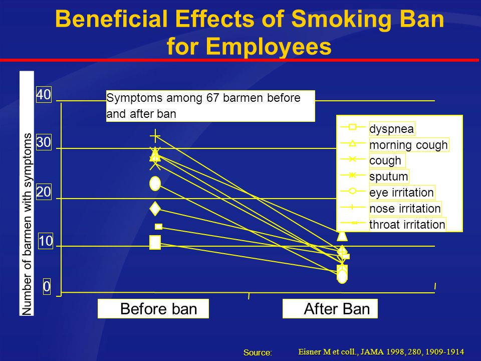 Beneficial Effects of Smoking Ban for Employees