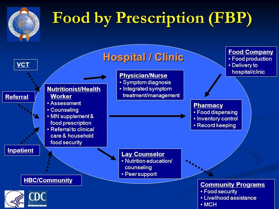 Food by Prescription (FBP)