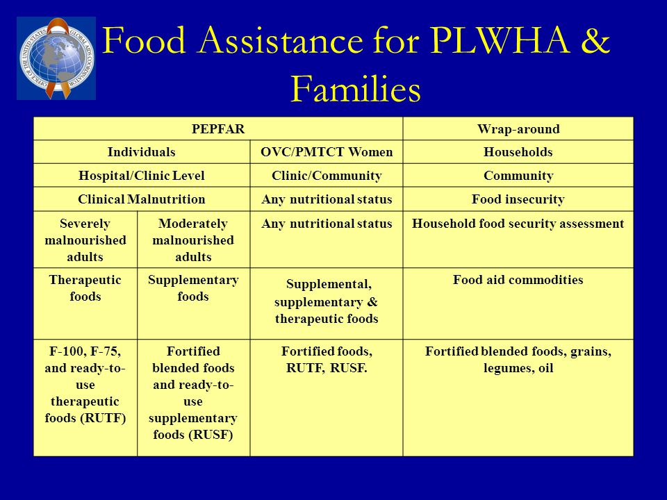 Food Assistance for PLWHA & Families