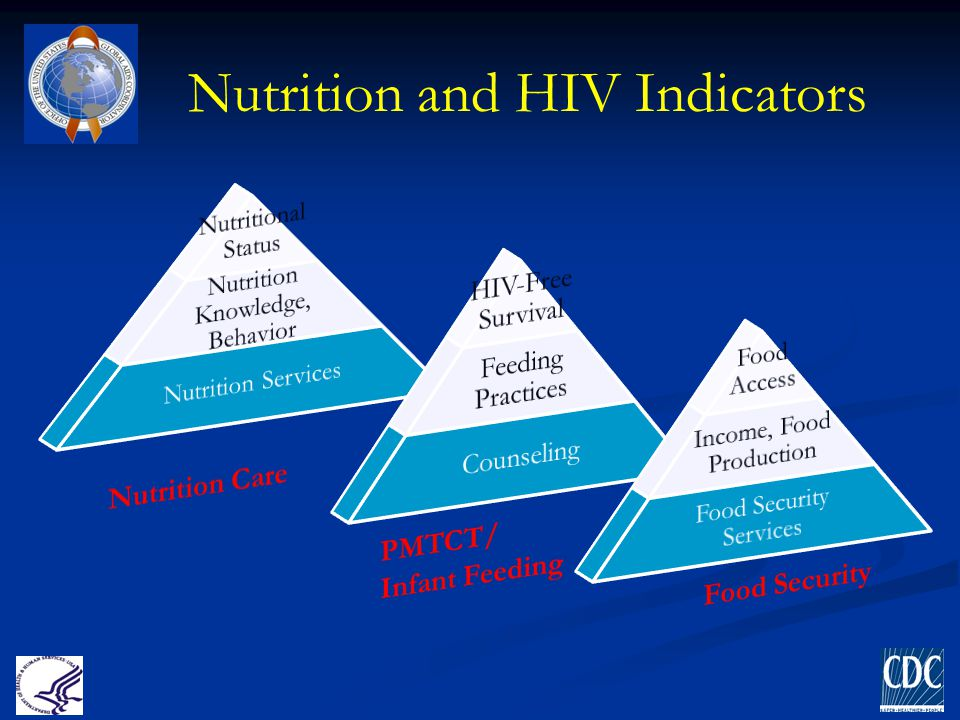 Nutrition and HIV Indicators