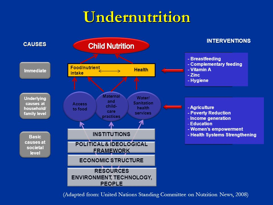 Undernutrition INTERVENTIONS. - Breastfeeding. - Complementary feeding. - Vitamin A. - Zinc. - Hygiene.