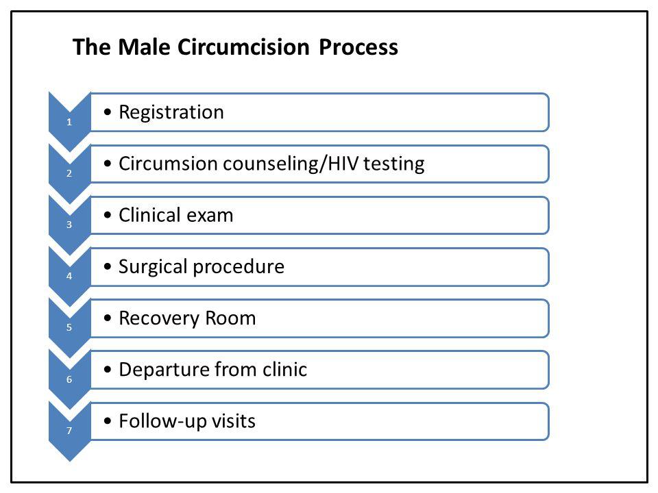 The Male Circumcision Process