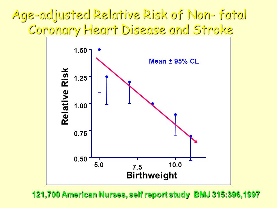 Age-adjusted Relative Risk of Non- fatal