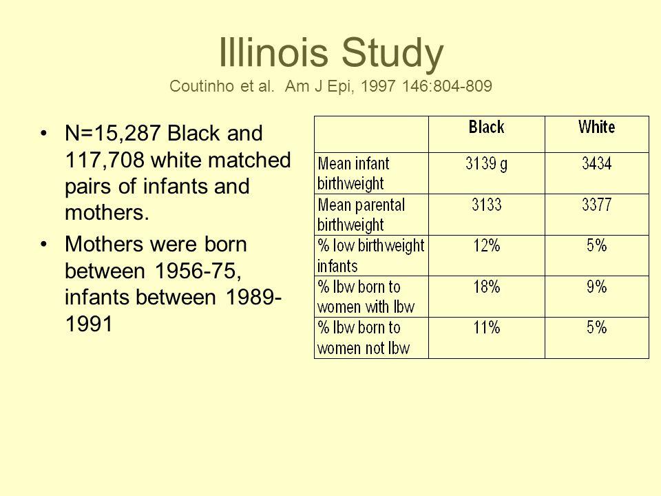 Illinois Study Coutinho et al. Am J Epi, 1997 146:804-809