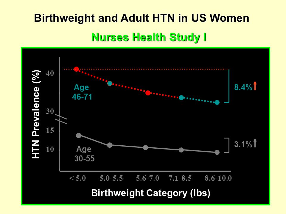 Birthweight and Adult HTN in US Women