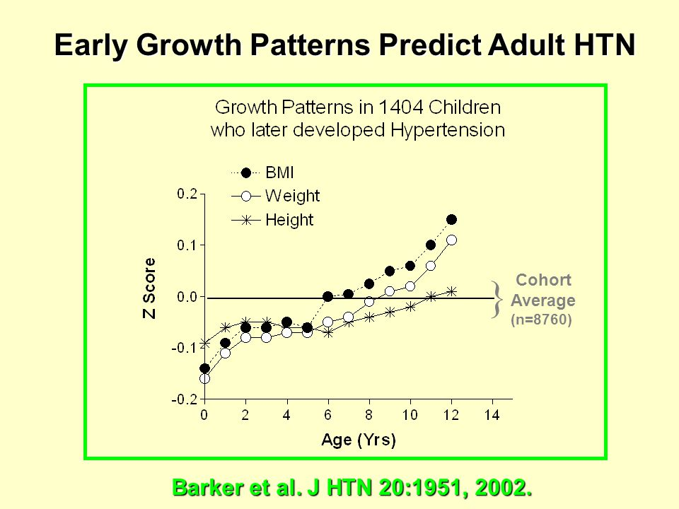 Early Growth Patterns Predict Adult HTN